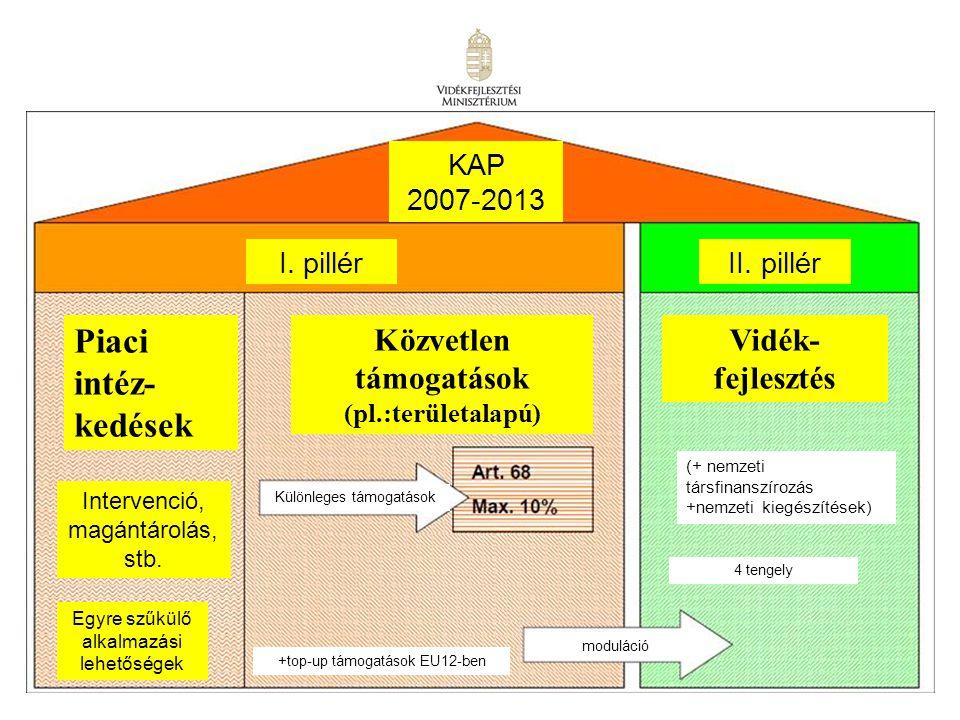 19 KAP 2007-2013 I. pillérII. pillér Piaci intéz- kedések Közvetlen támogatások (pl.:területalapú) Intervenció, magántárolás, stb. Egyre szűkülő alkal