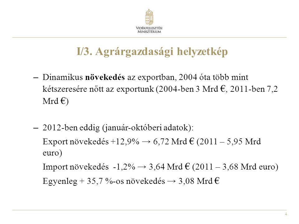 4 I/3. Agrárgazdasági helyzetkép – Dinamikus növekedés az exportban, 2004 óta több mint kétszeresére nőtt az exportunk (2004-ben 3 Mrd €, 2011-ben 7,2