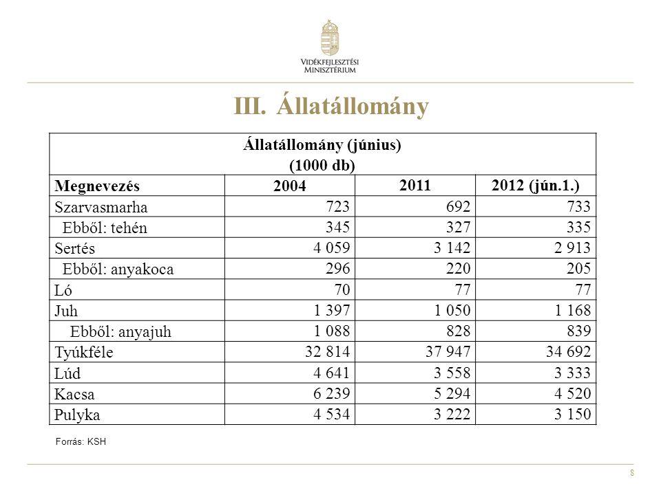 8 Állatállomány (június) (1000 db) Megnevezés2004 20112012 (jún.1.) Szarvasmarha 723692733 Ebből: tehén 345327335 Sertés 4 0593 1422 913 Ebből: anyako