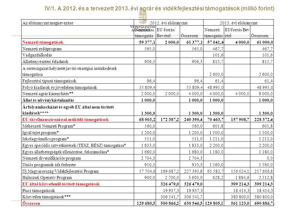 9 Az előirányzat megnevezése2012. évi előirányzat2013. évi előirányzat Nemzeti támogatás EU forrás/ BevételÖsszesen Nemzeti támogatás EUforrás/Bev éte