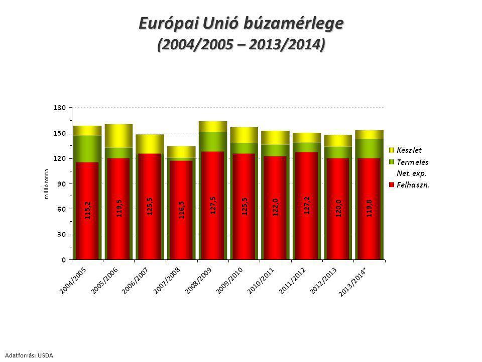 Adatforrás: USDA Európai Unió búzamérlege (2004/2005 – 2013/2014)