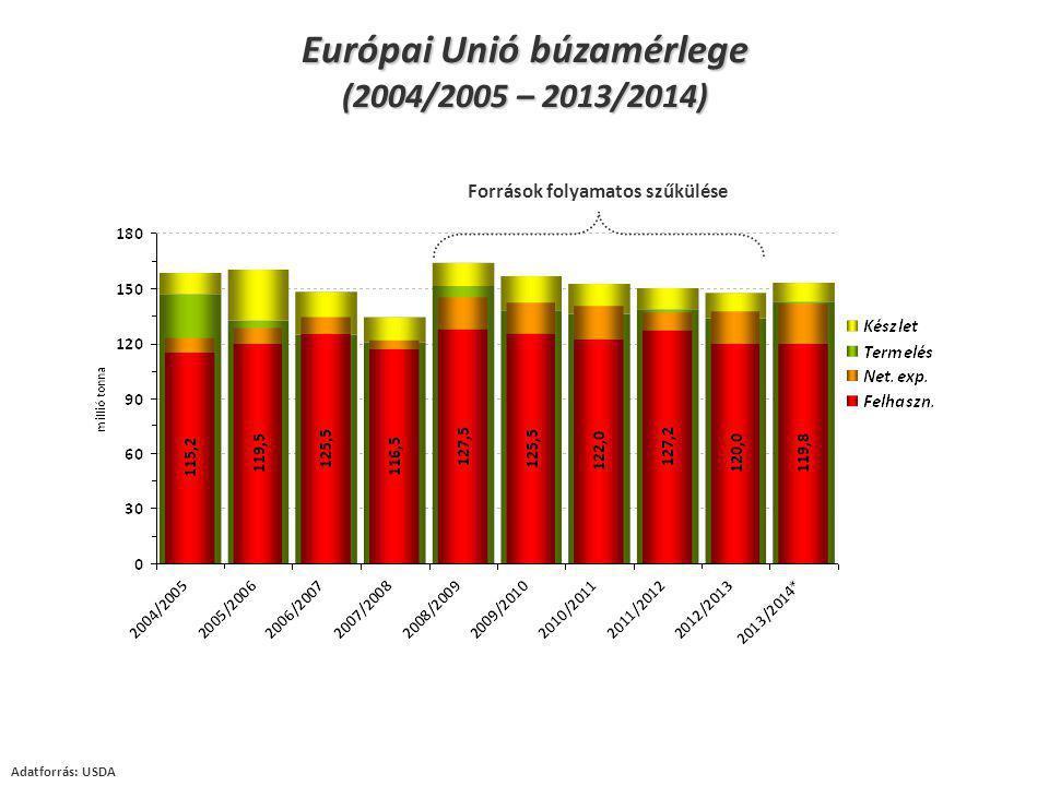 Források folyamatos szűkülése Adatforrás: USDA Európai Unió búzamérlege (2004/2005 – 2013/2014)