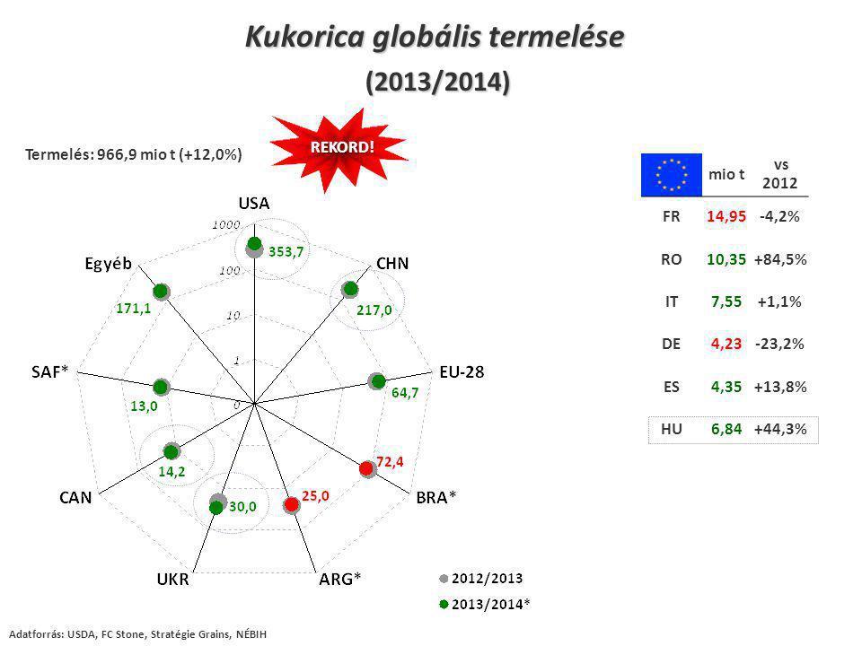 mio t vs 2012 FR14,95-4,2% RO10,35+84,5% IT7,55+1,1% DE4,23-23,2% ES4,35+13,8% HU6,84+44,3% Kukorica globális termelése (2013/2014) (2013/2014) Termelés: 966,9 mio t (+12,0%) Adatforrás: USDA, FC Stone, Stratégie Grains, NÉBIH