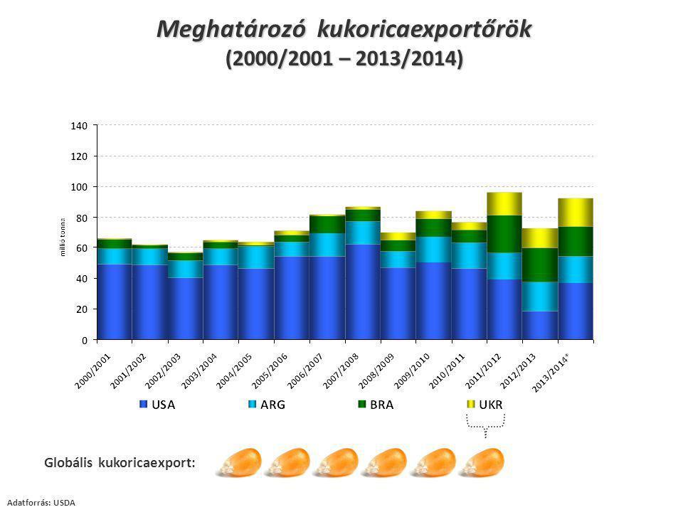 Adatforrás: USDA Globális kukoricaexport: Meghatározó kukoricaexportőrök (2000/2001 – 2013/2014)