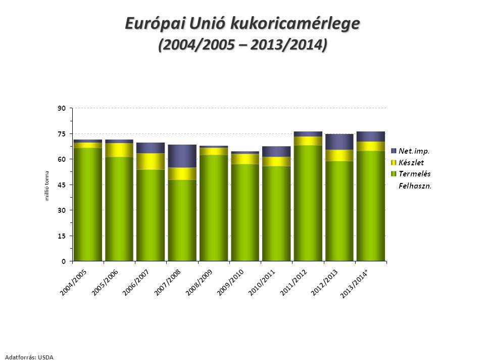 Adatforrás: USDA Európai Unió kukoricamérlege (2004/2005 – 2013/2014)