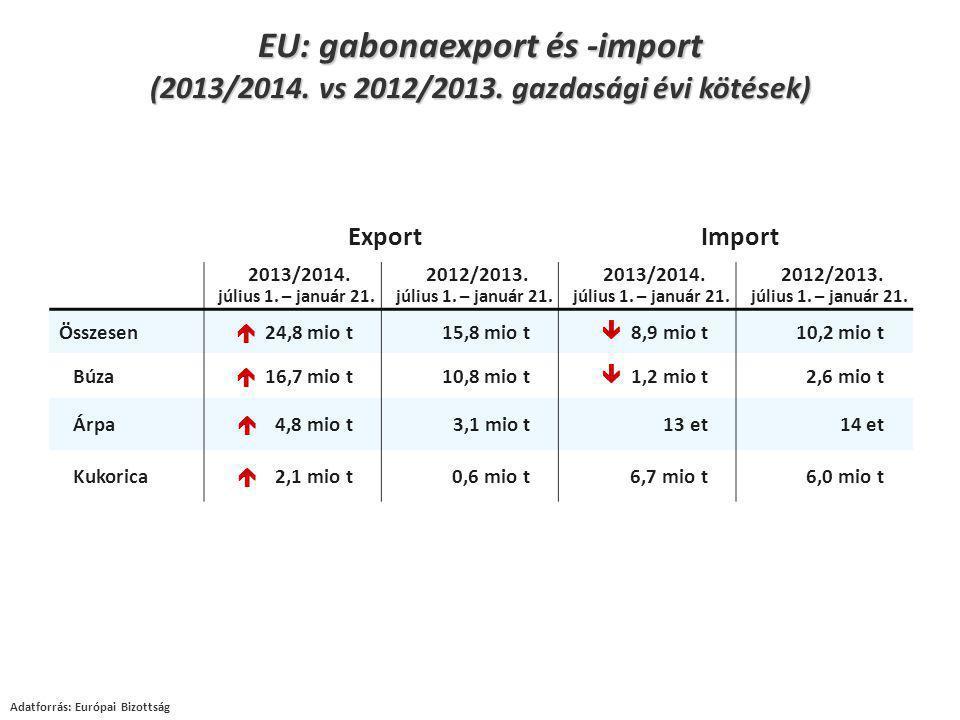 Adatforrás: Európai Bizottság EU: gabonaexport és -import (2013/2014. vs 2012/2013. gazdasági évi kötések) ExportImport 2013/2014. július 1. – január