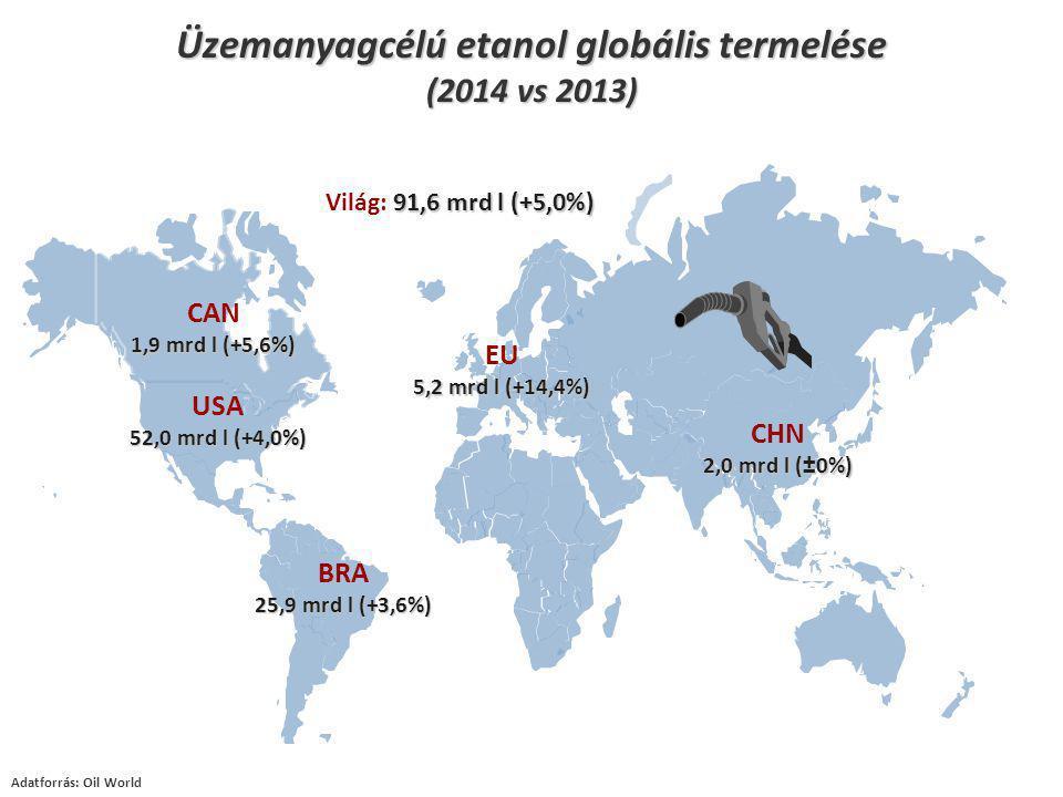 52,0 mrd l (+4,0%) USA 52,0 mrd l (+4,0%) 25,9 mrd l (+3,6%) BRA 25,9 mrd l (+3,6%) CHN 2,0 mrd l (±0%) 5,2 mrd l (+14,4%) EU 5,2 mrd l (+14,4%) 1,9 mrd l (+5,6%) CAN 1,9 mrd l (+5,6%) 91,6 mrd l (+5,0%) Világ: 91,6 mrd l (+5,0%) Üzemanyagcélú etanol globális termelése (2014 vs 2013) Adatforrás: Oil World