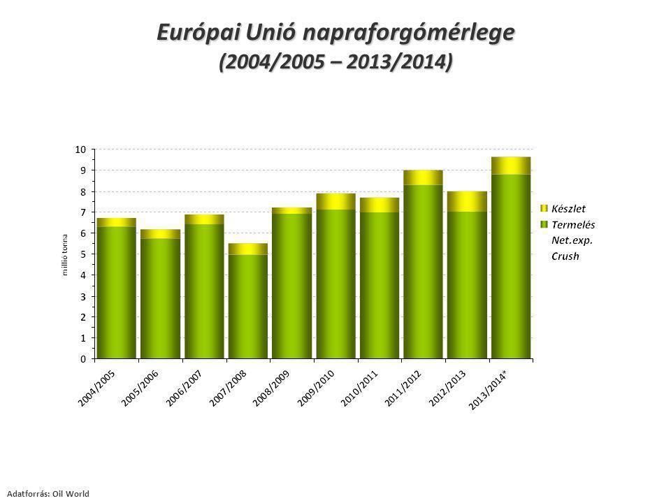 Adatforrás: Oil World Európai Unió napraforgómérlege (2004/2005 – 2013/2014)
