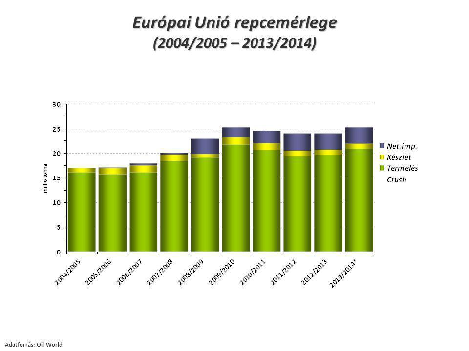 Adatforrás: Oil World Európai Unió repcemérlege (2004/2005 – 2013/2014)