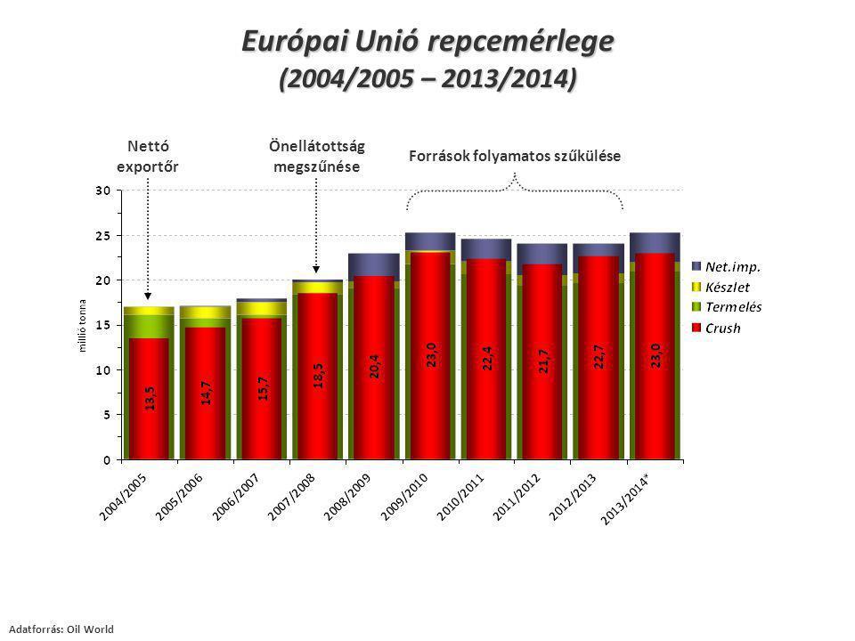 Források folyamatos szűkülése Nettó exportőr Önellátottság megszűnése Adatforrás: Oil World Európai Unió repcemérlege (2004/2005 – 2013/2014)