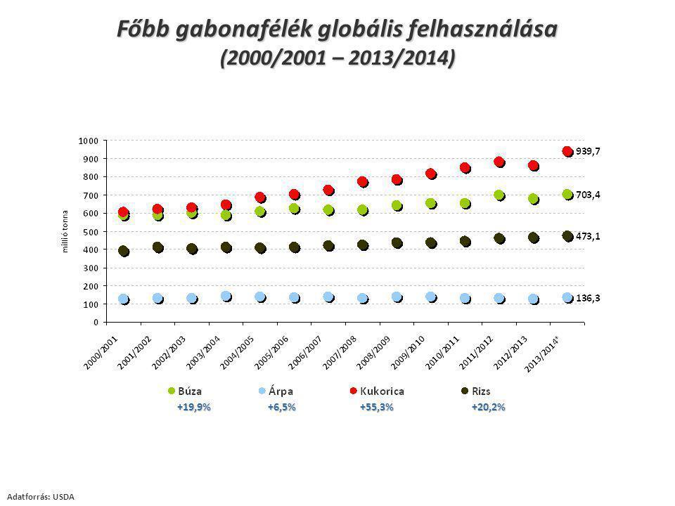 Főbb gabonafélék globális felhasználása (2000/2001 – 2013/2014) Adatforrás: USDA +19,9% +6,5% +55,3% +20,2%