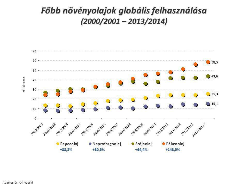mio t vs 2012 FR36,75+3,4% DE24,74+10,7% UK12,25-7,6% PL9,38+7,6% ES6,73+44,7% RO7,18+37,5% BG4,96+15,1% HU5,14+28,2% Búza globális termelése (2013/2014) Termelés: 712,7 mio t (+8,6%) Adatforrás: USDA, Stratégie Grains, KSH