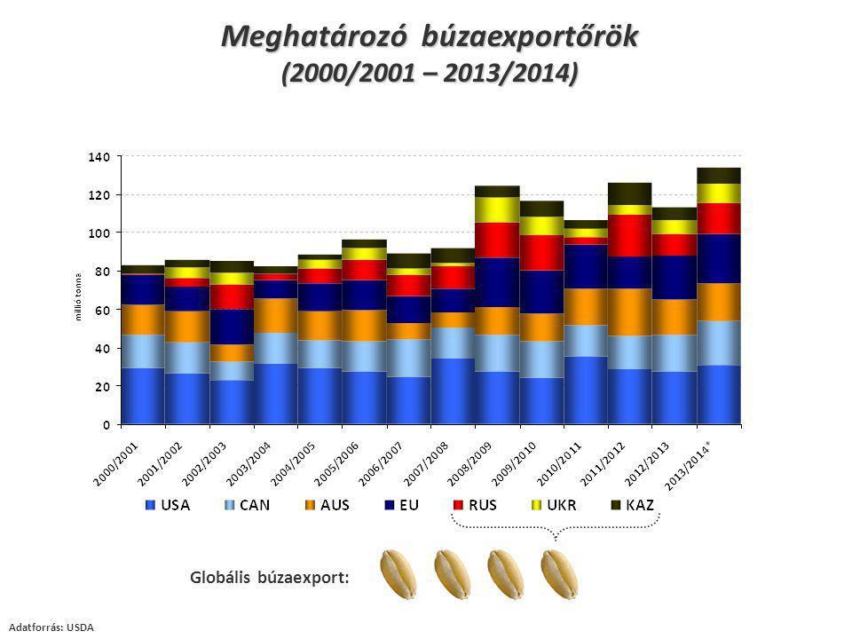 Meghatározó búzaexportőrök (2000/2001 – 2013/2014) Adatforrás: USDA Globális búzaexport: