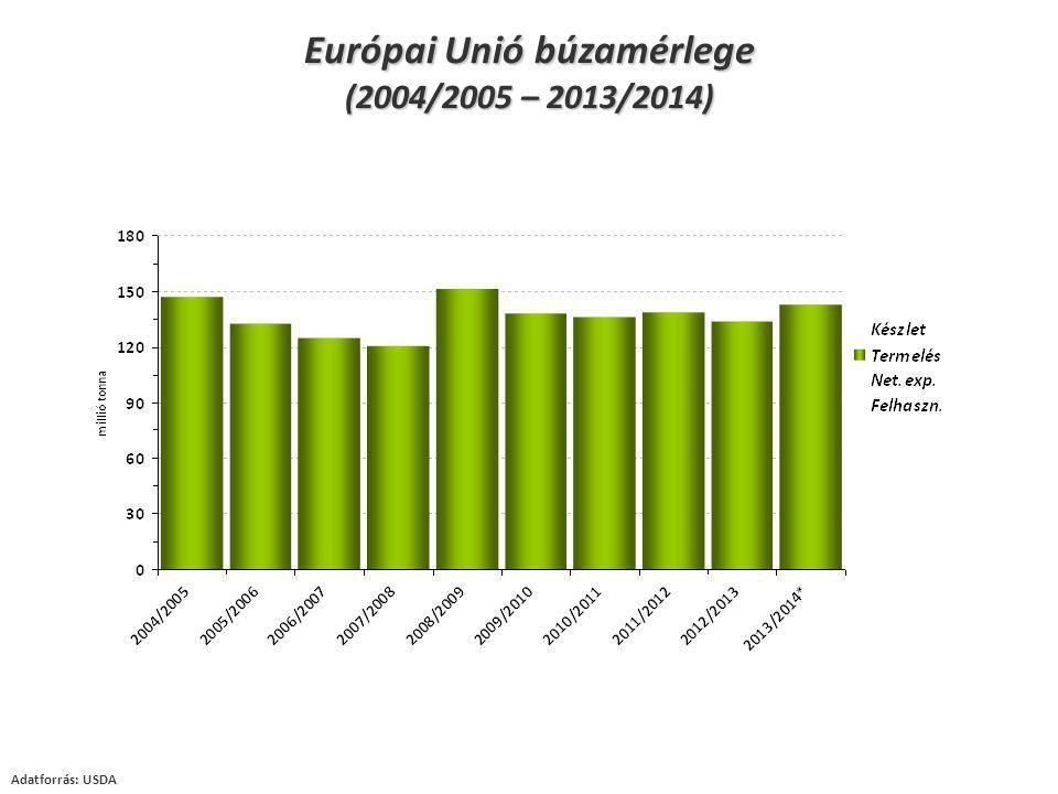 Európai Unió búzamérlege (2004/2005 – 2013/2014) Adatforrás: USDA