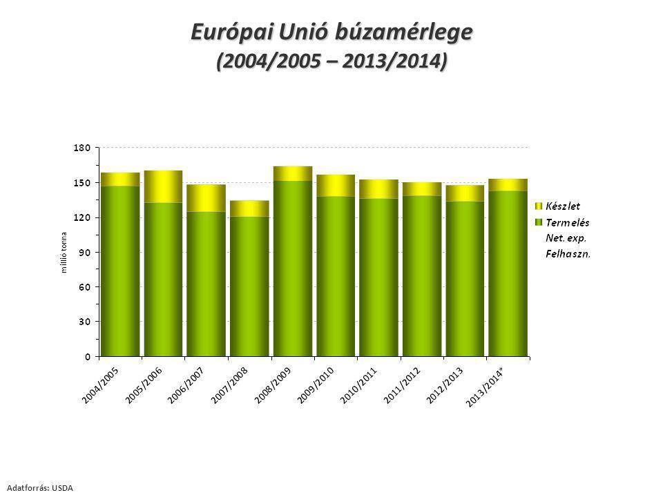Európai Unió búzamérlege (2004/2005 – 2013/2014)