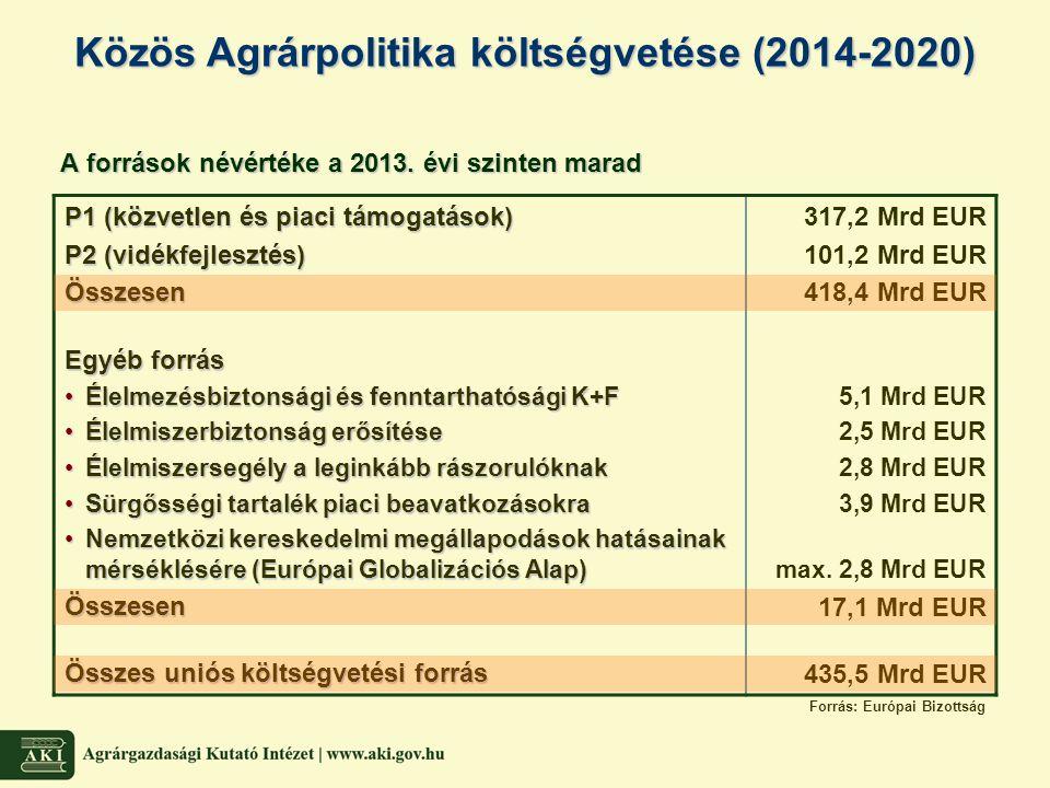 KAPkiadásainak alakulása folyó áron (1980-2020) KAP kiadásainak alakulása folyó áron (1980-2020) Megjegyzések: 2011 = költségvetés; 2012 = költségvetés-tervezet; 2013 = EMGA felső határérték + P2 előirányzat vidékfejlesztés 2013-ban önkéntes modulációval (Egyesült Királyság) 0 10 20 30 40 50 60 70 198019811982198319841985198619871988198919901991 1992 19931994199519961997199819992000200120022003200420052006200720082009 2010201120122013201420152016 2017201820192020 Export visszatérítésEgyéb piaci intézkedésekTermeléshez kötött tám.Termeléshez nem kötött tám.