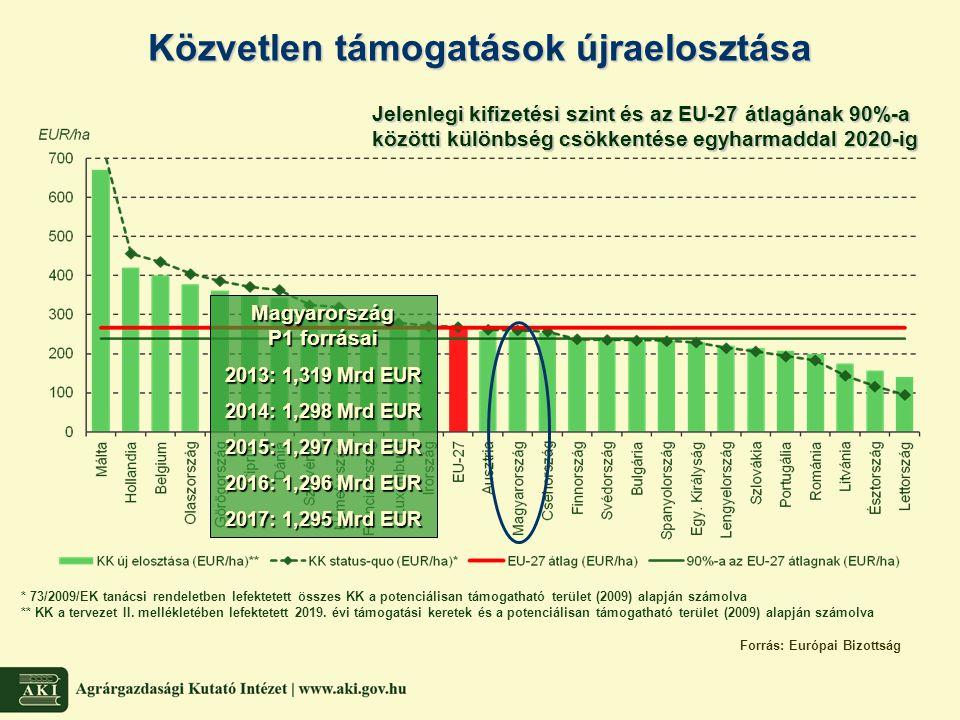Alaptámogatás P1 források maradéka3%-a nemzeti tartalék Zöld komponens P1 források 30%-a Kedvezőtlen természeti adottságú területek támogatása P1 források max.