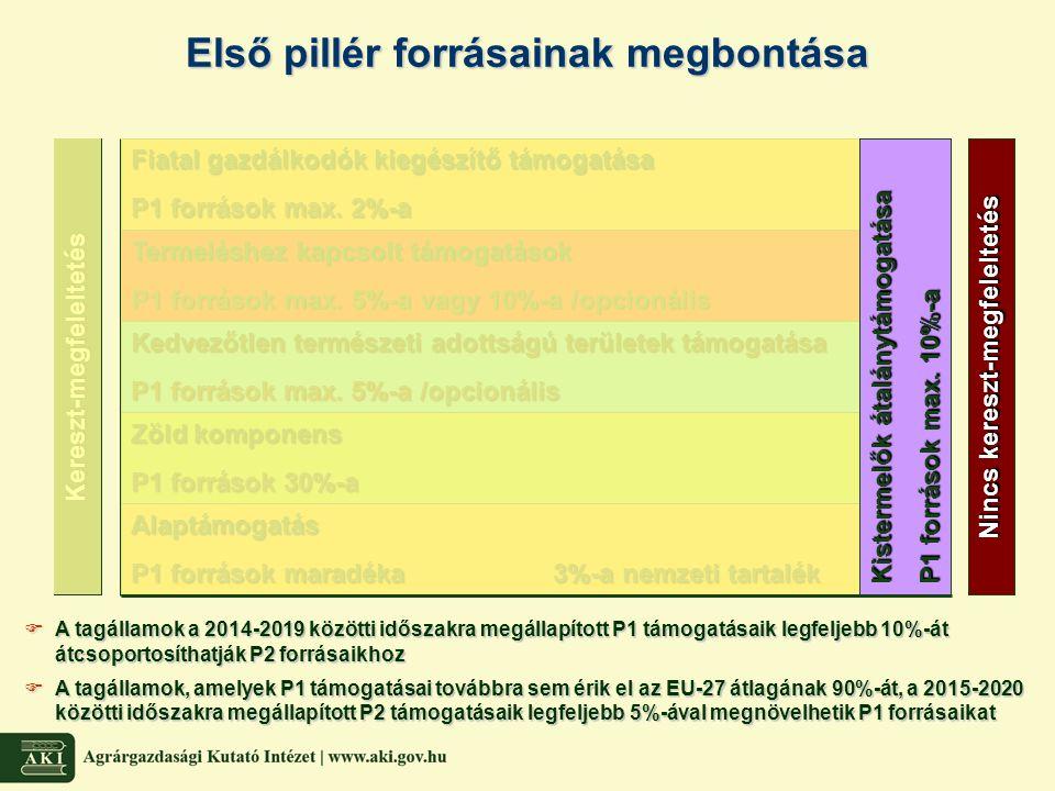 Támogatási jogosultságok  Alaptámogatás jogosultságokkal aktiválható, az aktiválás feltétele az egyéb közvetlen támogatásoknak (kivéve kistermelők átalánytámogatása) támogatásoknak (kivéve kistermelők átalánytámogatása)  Jogosultságok alapja a 2014.