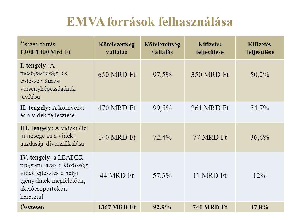 EMVA források felhasználása Összes forrás: 1300-1400 Mrd Ft Kötelezettség vállalás Kötelezettség vállalás Kifizetés teljesülése Kifizetés Teljesülése