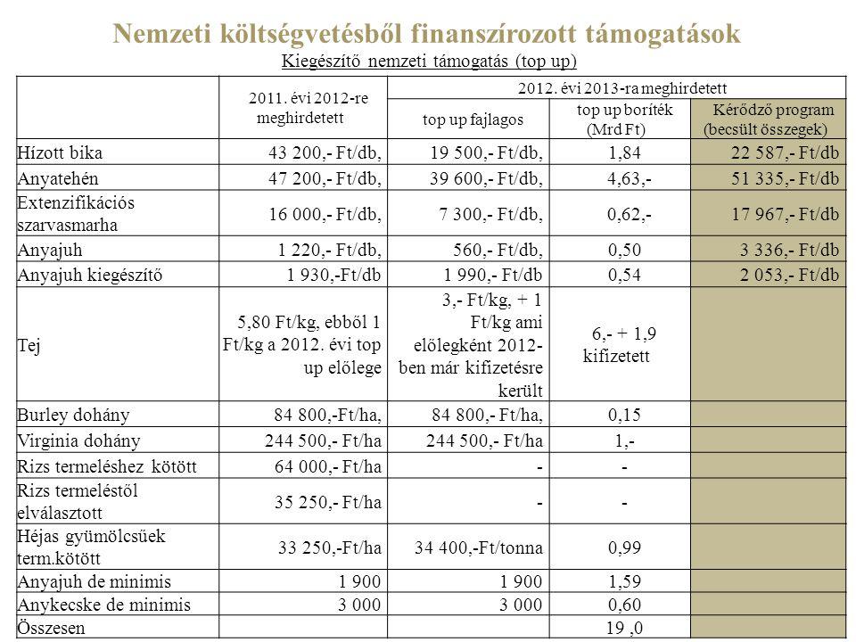 2011. évi 2012-re meghirdetett 2012. évi 2013-ra meghirdetett top up fajlagos top up boríték (Mrd Ft) Kérődző program (becsült összegek) Hízott bika43