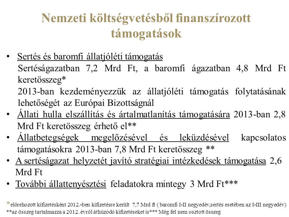 Nemzeti költségvetésből finanszírozott támogatások Sertés és baromfi állatjóléti támogatás Sertéságazatban 7,2 Mrd Ft, a baromfi ágazatban 4,8 Mrd Ft