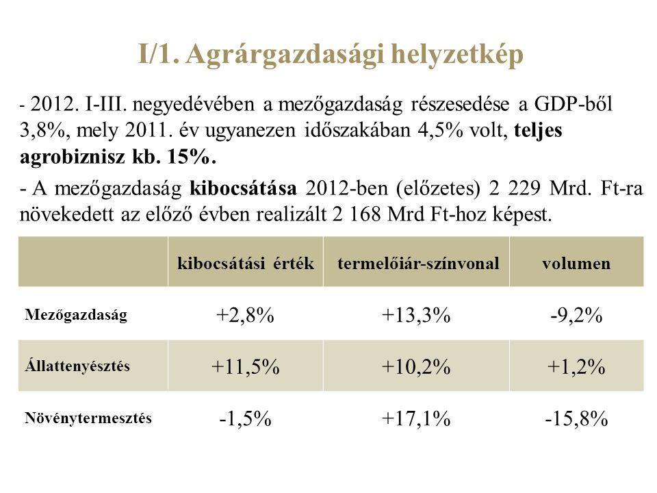 I/1. Agrárgazdasági helyzetkép - 2012. I-III. negyedévében a mezőgazdaság részesedése a GDP-ből 3,8%, mely 2011. év ugyanezen időszakában 4,5% volt, t