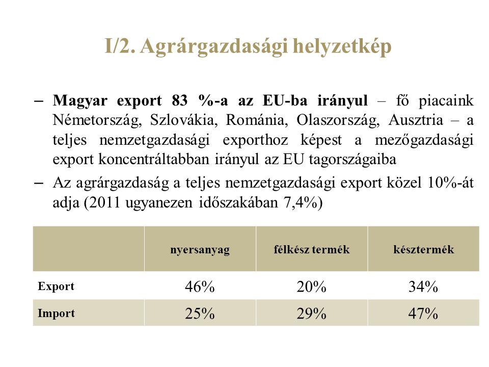 I/2. Agrárgazdasági helyzetkép – Magyar export 83 %-a az EU-ba irányul – fő piacaink Németország, Szlovákia, Románia, Olaszország, Ausztria – a teljes