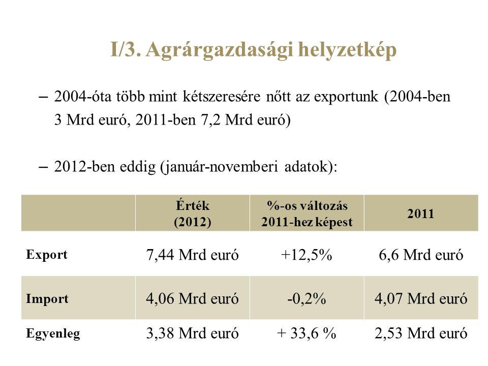 I/3. Agrárgazdasági helyzetkép – 2004-óta több mint kétszeresére nőtt az exportunk (2004-ben 3 Mrd euró, 2011-ben 7,2 Mrd euró) – 2012-ben eddig (janu