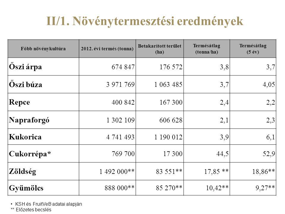 II/1. Növénytermesztési eredmények Főbb növénykultúra2012. évi termés (tonna) Betakarított terület (ha) Termésátlag (tonna/ha) Termésátlag (5 év) Őszi