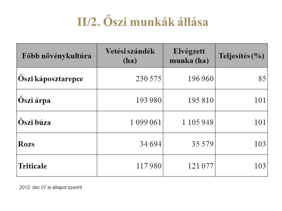 II/2. Őszi munkák állása Főbb növénykultúra Vetési szándék (ha) Elvégzett munka (ha) Teljesítés (%) Őszi káposztarepce230 575196 96085 Őszi árpa193 98