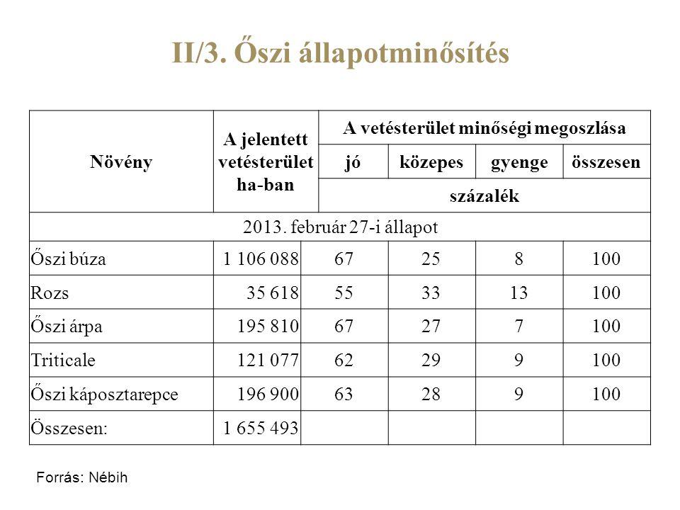 II/3. Őszi állapotminősítés Növény A jelentett vetésterület ha-ban A vetésterület minőségi megoszlása jóközepesgyengeösszesen százalék 2013. február 2