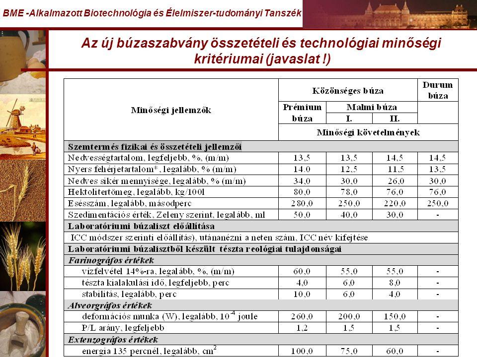Az új búzaszabvány összetételi és technológiai minőségi kritériumai (javaslat !) BME -Alkalmazott Biotechnológia és Élelmiszer-tudományi Tanszék