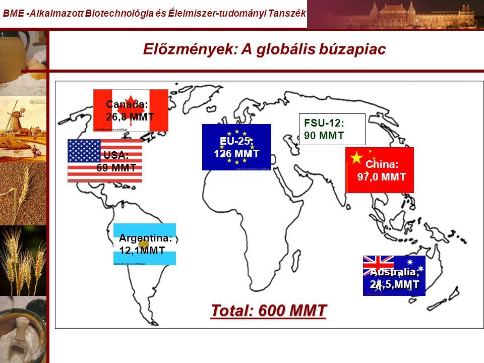 Előzmények: A globális búzapiac BME -Alkalmazott Biotechnológia és Élelmiszer-tudományi Tanszék FSU-12: 90 MMT Total: 600 MMT EU-25: 126 MMT China: 97,0 MMT Australia: 24,5,MMT Australia: 24,5,MMT Argentina: 12,1MMT USA: 69 MMT Canada: 26,8 MMT