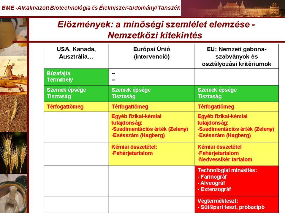 Előzmények: a minőségi szemlélet elemzése - Nemzetközi kitekintés BME -Alkalmazott Biotechnológia és Élelmiszer-tudományi Tanszék