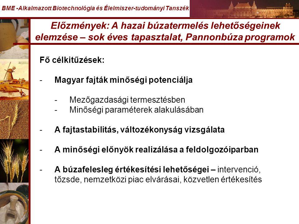 Előzmények: A hazai búzatermelés lehetőségeinek elemzése – sok éves tapasztalat, Pannonbúza programok BME -Alkalmazott Biotechnológia és Élelmiszer-tudományi Tanszék Fő célkitűzések: -Magyar fajták minőségi potenciálja -Mezőgazdasági termesztésben -Minőségi paraméterek alakulásában -A fajtastabilitás, változékonyság vizsgálata -A minőségi előnyök realizálása a feldolgozóiparban -A búzafelesleg értékesítési lehetőségei – intervenció, tőzsde, nemzetközi piac elvárásai, közvetlen értékesítés