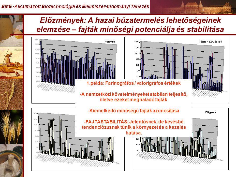 Előzmények: A hazai búzatermelés lehetőségeinek elemzése – fajták minőségi potenciálja és stabilitása BME -Alkalmazott Biotechnológia és Élelmiszer-tudományi Tanszék 1.példa: Farinográfos / valorigráfos értékek -A nemzetközi követelményeket stabilan teljesítő, illetve ezeket meghaladó fajták -Kiemelkedő minőségű fajták azonosítása -FAJTASTABILITÁS: Jelentősnek, de kevésbé tendenciózusnak tűnik a környezet és a kezelés hatása.