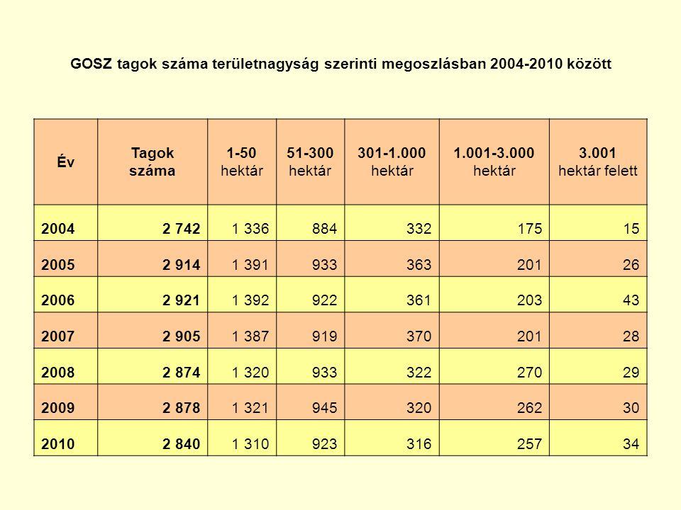GOSZ tagok száma területnagyság szerinti megoszlásban 2004-2010 között Év Tagok száma 1-50 hektár 51-300 hektár 301-1.000 hektár 1.001-3.000 hektár 3.