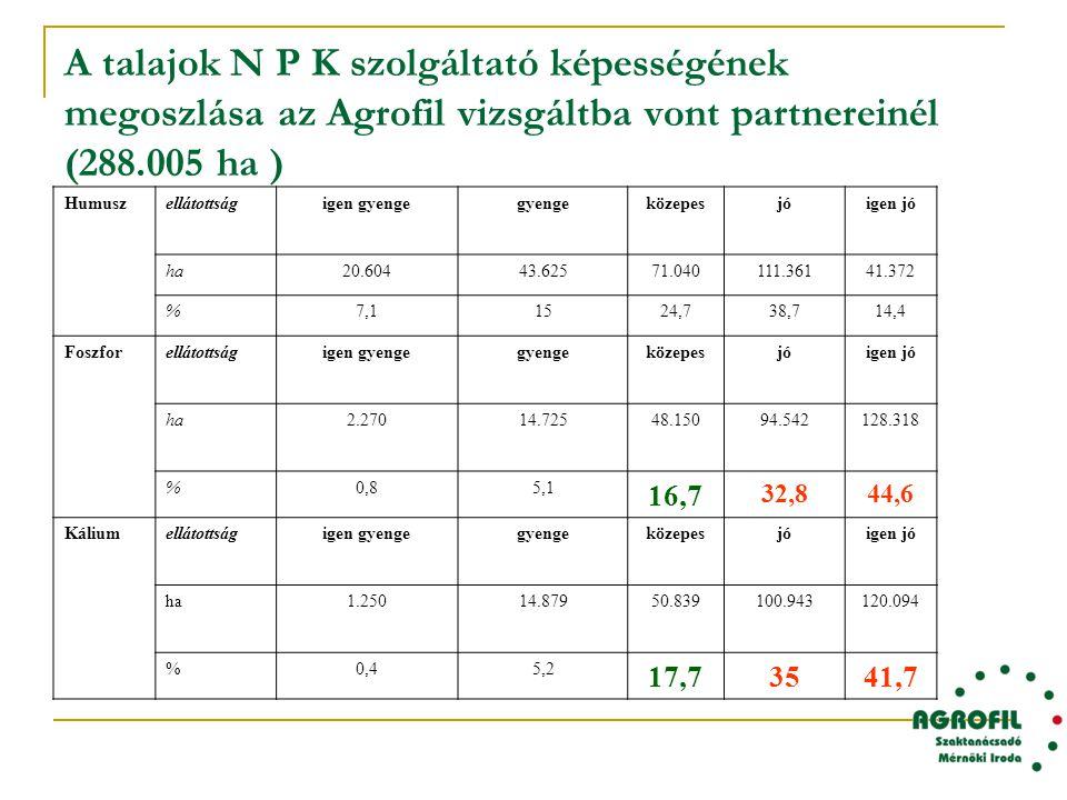 A talajok N P K szolgáltató képességének megoszlása az Agrofil vizsgáltba vont partnereinél (288.005 ha ) Humuszellátottságigen gyengegyengeközepesjóigen jó ha20.60443.62571.040111.36141.372 %7,11524,738,714,4 Foszforellátottságigen gyengegyengeközepesjóigen jó ha2.27014.72548.15094.542128.318 %0,85,1 16,7 32,844,6 Káliumellátottságigen gyengegyengeközepesjóigen jó ha1.25014.87950.839100.943120.094 %0,45,2 17,73541,7