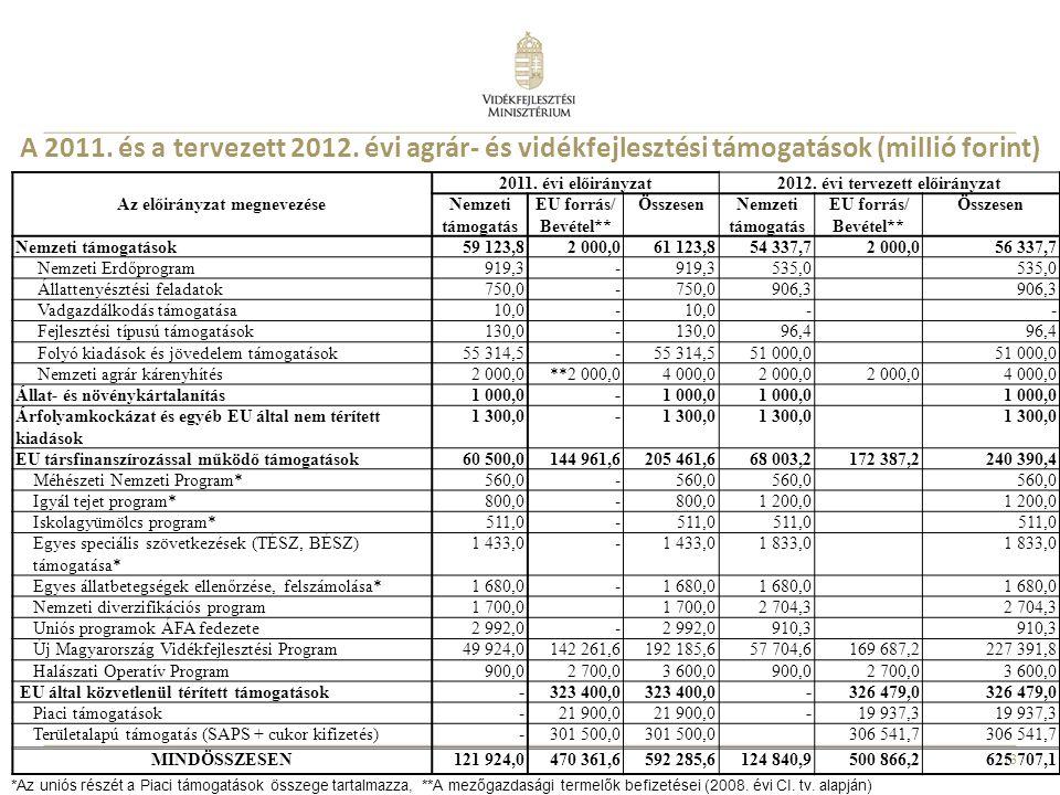 13 A 2011. és a tervezett 2012. évi agrár- és vidékfejlesztési támogatások (millió forint) *Az uniós részét a Piaci támogatások összege tartalmazza, *