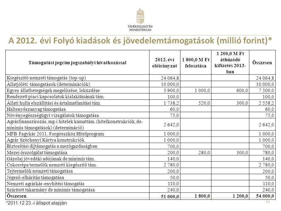 14 A 2012. évi Folyó kiadások és jövedelemtámogatások (millió forint)* Támogatási jogcím jogszabályi hivatkozással 2012. évi előirányzat 1 800,0 M Ft