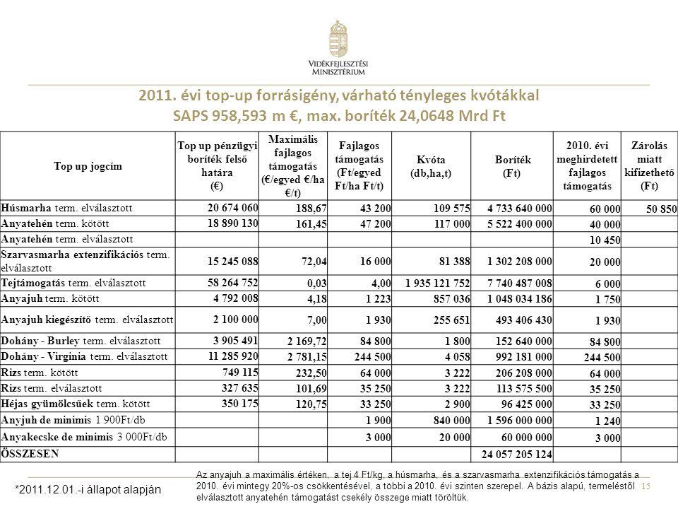 15 2011. évi top-up forrásigény, várható tényleges kvótákkal SAPS 958,593 m €, max. boríték 24,0648 Mrd Ft Top up jogcím Top up pénzügyi boríték felső