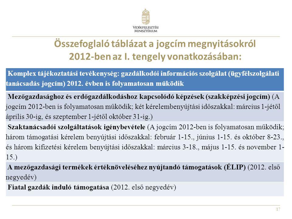 17 Összefoglaló táblázat a jogcím megnyitásokról 2012-ben az I. tengely vonatkozásában: Komplex tájékoztatási tevékenység: gazdálkodói információs szo