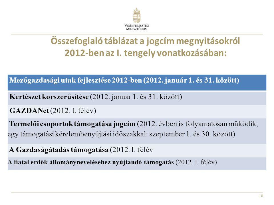 18 Összefoglaló táblázat a jogcím megnyitásokról 2012-ben az I. tengely vonatkozásában: Mezőgazdasági utak fejlesztése 2012-ben (2012. január 1. és 31