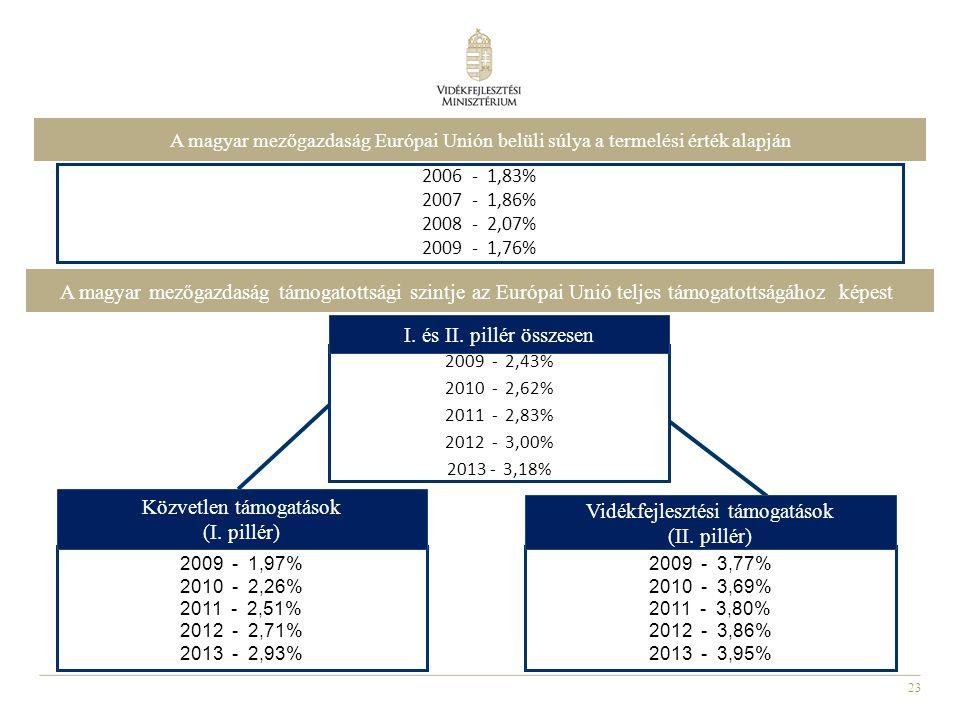 23 2006 - 1,83% 2007 - 1,86% 2008 - 2,07% 2009 - 1,76% 2009 - 1,97% 2010 - 2,26% 2011 - 2,51% 2012 - 2,71% 2013 - 2,93% 2009 - 3,77% 2010 - 3,69% 2011