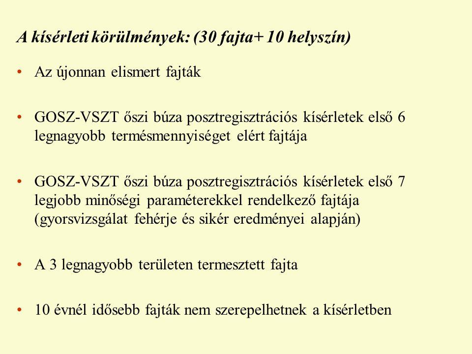 Az újonnan elismert fajták GOSZ-VSZT őszi búza posztregisztrációs kísérletek első 6 legnagyobb termésmennyiséget elért fajtája GOSZ-VSZT őszi búza posztregisztrációs kísérletek első 7 legjobb minőségi paraméterekkel rendelkező fajtája (gyorsvizsgálat fehérje és sikér eredményei alapján) A 3 legnagyobb területen termesztett fajta 10 évnél idősebb fajták nem szerepelhetnek a kísérletben A kísérleti körülmények: (30 fajta+ 10 helyszín)