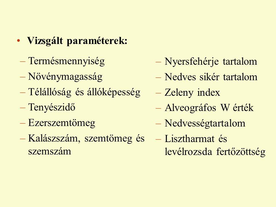 Vizsgált paraméterek: –Termésmennyiség –Növénymagasság –Télállóság és állóképesség –Tenyészidő –Ezerszemtömeg –Kalászszám, szemtömeg és szemszám –Nyersfehérje tartalom –Nedves sikér tartalom –Zeleny index –Alveográfos W érték –Nedvességtartalom –Lisztharmat és levélrozsda fertőzöttség