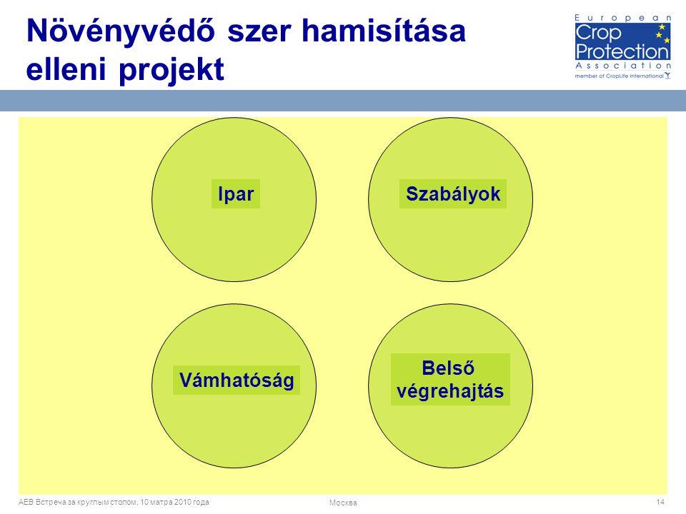 AEB Встреча за круглым столом, 10 матра 2010 года Москва 14 Ipar Szabályok Vámhatóság Belső végrehajtás Növényvédő szer hamisítása elleni projekt
