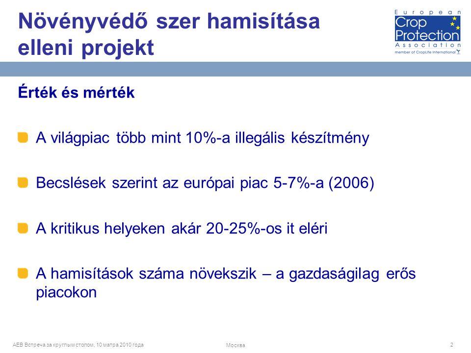 AEB Встреча за круглым столом, 10 матра 2010 года Москва 2 Érték és mérték A világpiac több mint 10%-a illegális készítmény Becslések szerint az európai piac 5-7%-a (2006) A kritikus helyeken akár 20-25%-os it eléri A hamisítások száma növekszik – a gazdaságilag erős piacokon Növényvédő szer hamisítása elleni projekt