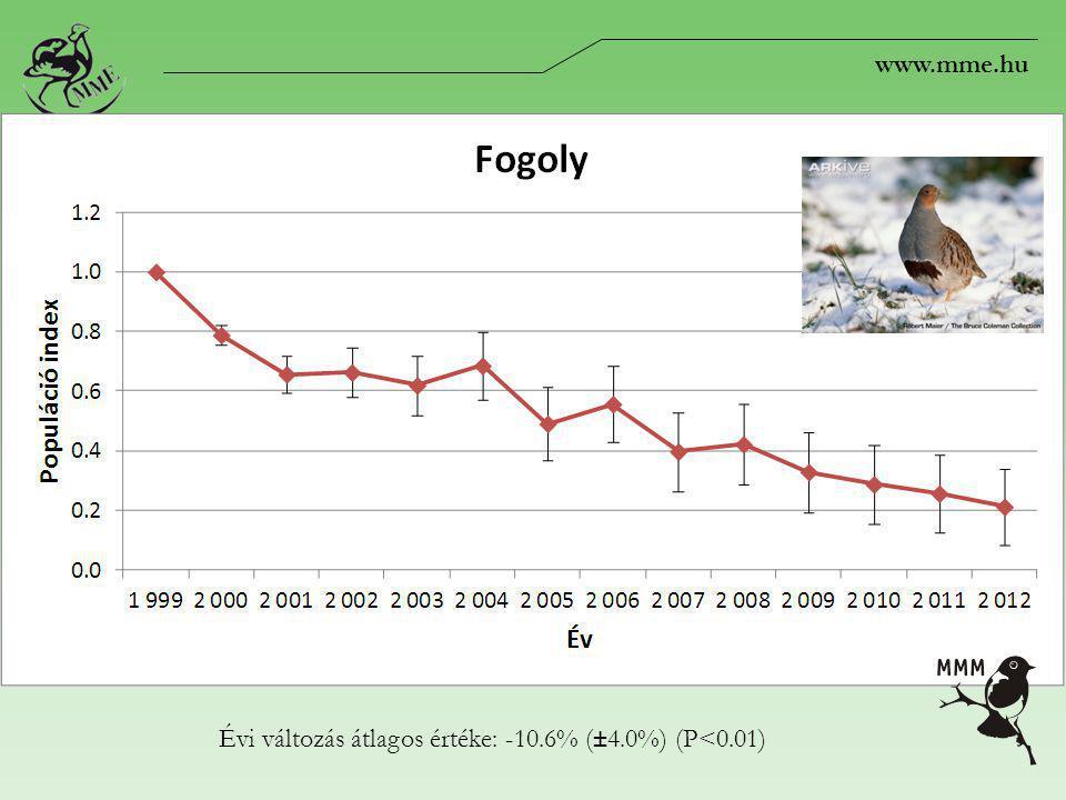 www.mme.hu Évi változás átlagos értéke: -10.6% (±4.0%) (P<0.01)