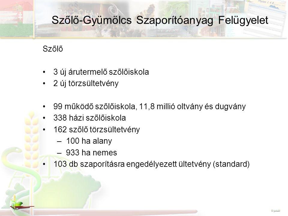 Szőlő-Gyümölcs Szaporítóanyag Felügyelet Szőlő 3 új árutermelő szőlőiskola 2 új törzsültetvény 99 működő szőlőiskola, 11,8 millió oltvány és dugvány 3